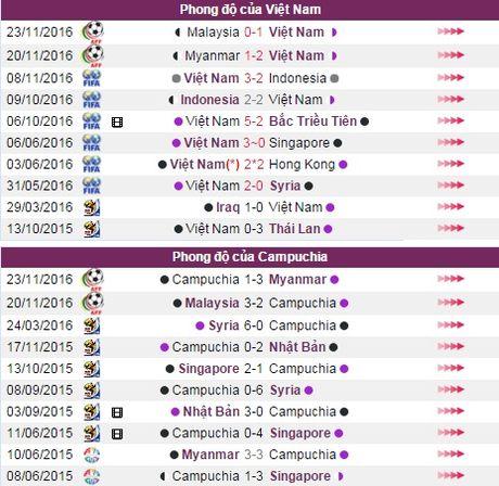 Nhan dinh, du doan ket qua Viet Nam vs Campuchia - Anh 4
