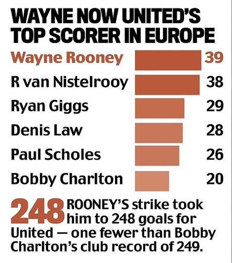 Wayne Rooney lap ky luc ghi ban cho MU tai cup chau Au - Anh 2