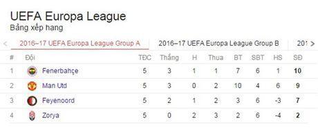 No sung lien tuc, M.U ha dep Feyenoord tai Old Trafford - Anh 4