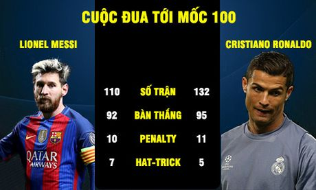 Cup C1: Messi – Ronaldo va cuoc dua toi moc 100 - Anh 1