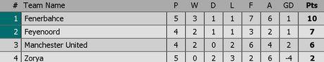 MU vs Feyenoord (1-0, H1): Rooney toa sang - Anh 14
