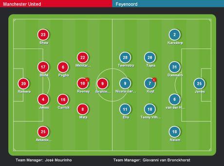 MU vs Feyenoord (1-0, H1): Rooney toa sang - Anh 15
