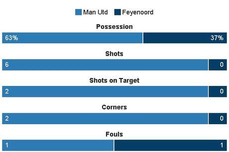 MU vs Feyenoord (1-0, H1): Rooney toa sang - Anh 3