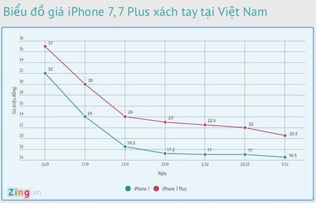 iPhone 7 giam gia ve muc ky luc o Viet Nam - Anh 2