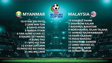 Video xem truc tiep AFF Cup 2016: Myanmar 'sinh tu' Malaysia - Anh 1