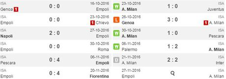02h45 ngay 27/11, Empoli vs Milan: Khong the truot chan - Anh 3