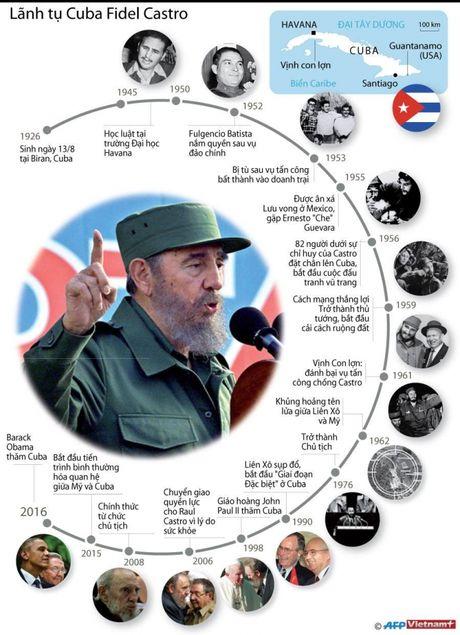 Thi hai lanh tu Fidel Castro duoc hoa tang vao ngay 26/11 - Anh 2