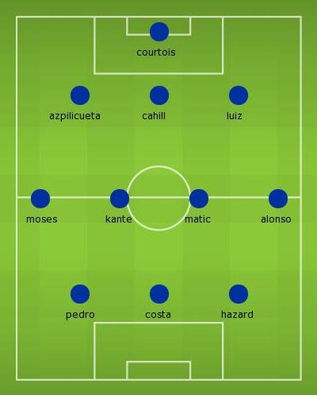 Doi hinh manh me giup Chelsea giu vung ngoi dau truoc Tottenham - Anh 12