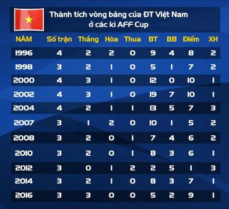 Tin tuc AFF Cup (27.11): HLV Huu Thang lap sieu ky luc tai AFF Cup - Anh 1