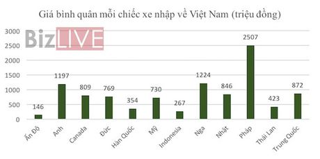 Xe gia re tu An Do, Indonesia sap chiem thi truong Viet? - Anh 1