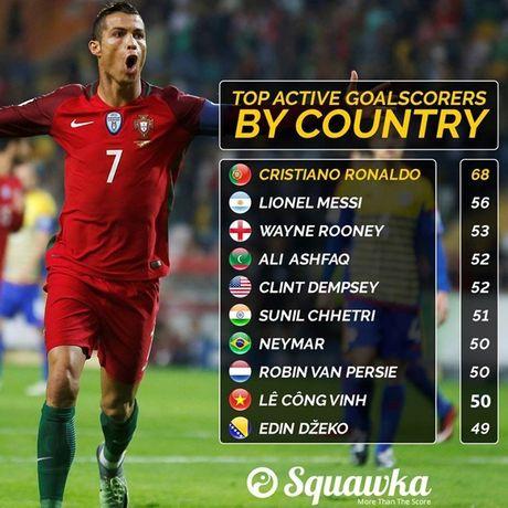 Cong Vinh vuot mat Neymar va Van Persie o top 10 cau thu ghi ban cho DTQG - Anh 2