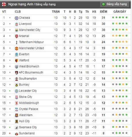 Leicester hoa hu via 2-2 nho penalty o phut bu gio cuoi - Anh 12