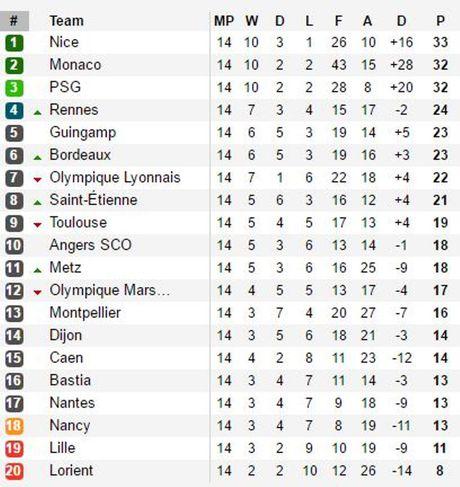 Cu dup cua Cavani giup PSG da bai Lyon, ap sat Nice - Anh 2