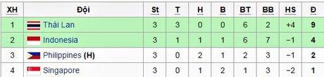 Ket qua vong bang va lich thi dau ban ket AFF Cup 2016 - Anh 2