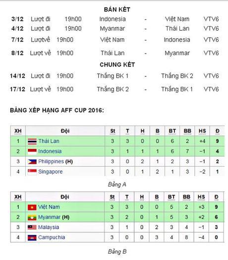 Lich thi dau ban ket, bang xep hang AFF Suzuki Cup 2016 - Anh 1