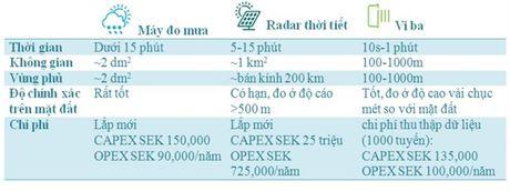 Mang truyen dan vien thong co the du bao duoc thoi tiet - Anh 1