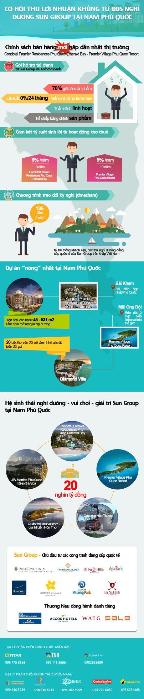 Ho tro tai chinh lon khi dau tu BDS nghi duong Nam Phu Quoc - Anh 1