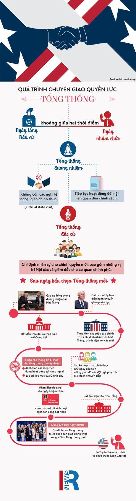 Qua trinh chuyen giao quyen luc Tong thong My - Anh 1