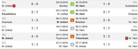 02h45 ngay 01/12, Manchester United vs West Ham: Quyet tam phuc han - Anh 1