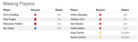 02h45 ngay 01/12, Manchester United vs West Ham: Quyet tam phuc han - Anh 3