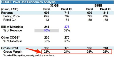 Morgan Stanley du bao Google se kiem duoc 3,8 ty USD tu Pixel trong nam toi - Anh 1