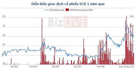 PYN Elite Fund thoai von khoi SCD, FIT va DGW - Anh 1