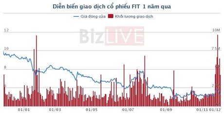 PYN Elite Fund thoai von khoi SCD, FIT va DGW - Anh 2