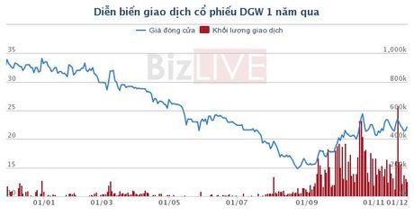 PYN Elite Fund thoai von khoi SCD, FIT va DGW - Anh 3