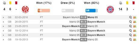 02h30 ngay 03/12, Mainz 05 vs Bayern Munich: Ca xu Bavaria lo sot vo - Anh 2