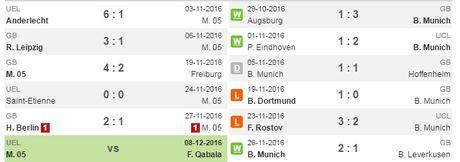 02h30 ngay 03/12, Mainz 05 vs Bayern Munich: Ca xu Bavaria lo sot vo - Anh 3