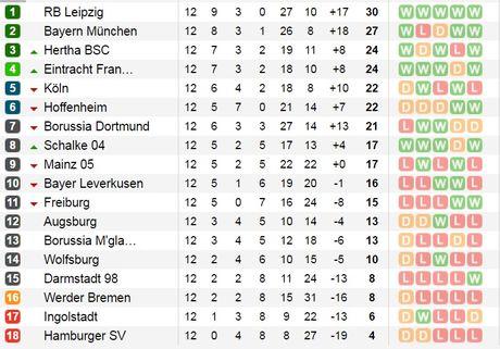 02h30 ngay 03/12, Mainz 05 vs Bayern Munich: Ca xu Bavaria lo sot vo - Anh 7