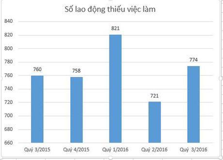 Hon 200 nghin lao dong trinh do tren Dai hoc that nghiep - Anh 1
