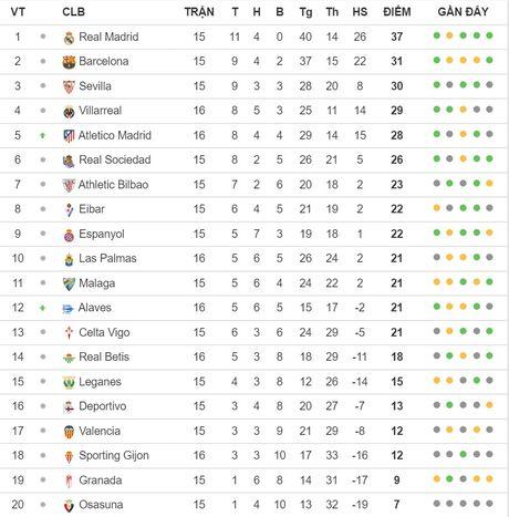Saul sut bay no luc cua Las Palmas, giup Atletico ap sat top 4 La Liga - Anh 4