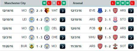 23h00 ngay 18/12, Man City vs Arsenal: Ngay Phao thu cong pha Etihad - Anh 5