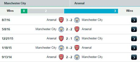 23h00 ngay 18/12, Man City vs Arsenal: Ngay Phao thu cong pha Etihad - Anh 6