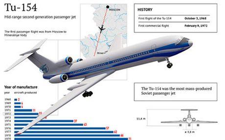 An ninh Nga bac bo hanh vi khung bo trong vu tai nan may bay Tu-154 - Anh 1