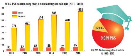 GS Ngo Viet Trung: Tieu chuan GS, PGS la noi ho then cho nen giao duc Viet Nam - Anh 1