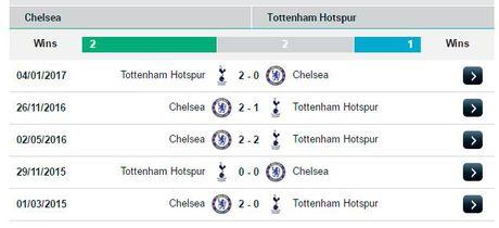 23h15 ngay 22/04, Chelsea vs Tottenham: Hon ca mot tran dau cup - Anh 3