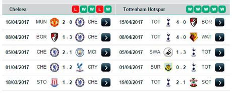 23h15 ngay 22/04, Chelsea vs Tottenham: Hon ca mot tran dau cup - Anh 4