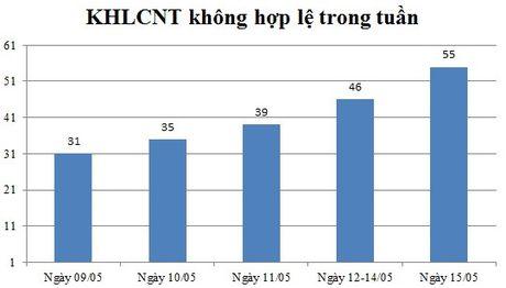 Ngay 15/05: Co 55 thong bao ke hoach lua chon nha thau khong hop le - Anh 1