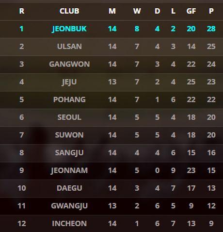 Xuan Truong ngoi ngoai xem doi nha nhay len top 3 - Anh 5