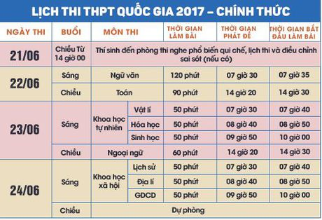 Thoi tiet ky thi THPT Quoc gia 2017 dien bien nhu the nao? - Anh 2