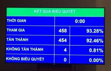 Quoc hoi thong qua Luat Trach nhiem boi thuong cua nha nuoc - Anh 1