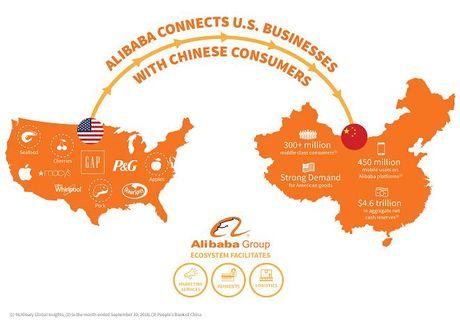 Alibaba muon mo rong sang My: Khong de dau! - Anh 2