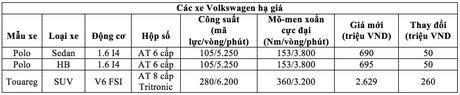 Volkswagen Viet Nam giam gia xe cao nhat toi 260 trieu - Anh 2