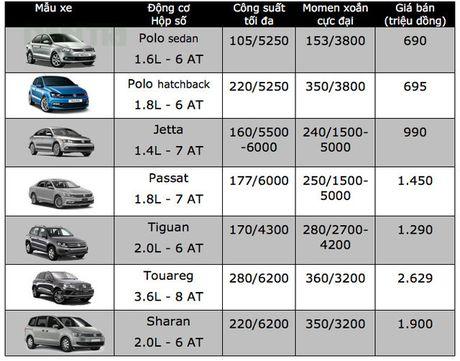 Volkswagen Viet Nam giam gia xe cao nhat toi 260 trieu - Anh 3