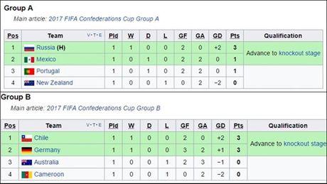 Confederations Cup 2017: Bo Dao Nha, Duc, hai thai cuc trai nguoc - Anh 3