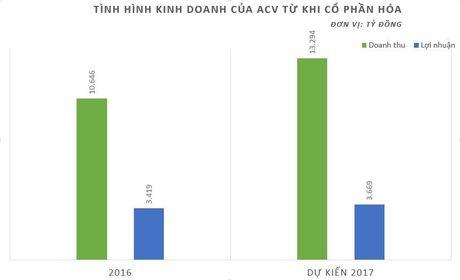 ACV dau tu 2.000 ty dong mo rong san bay Tan Son Nhat - Anh 2