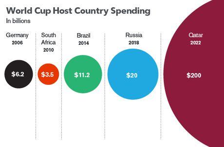 Lieu nhung be boi cua FIFA co giet chet World Cup? - Anh 2