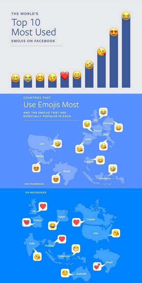 Top 10 emoji duoc chia se nhieu nhat tren Facebook - Anh 2